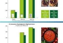 lợi ích môi trường của việc sử dụng túi đựng một số sản phẩm thực phẩm