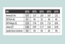 MSFL công bố doanh thu hàng quý và EBITDA cao nhất từ trước đến nay