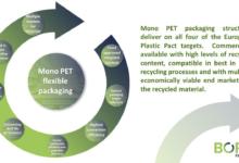 Sáng kiến mới thúc đẩy bao bì linh hoạt PET đơn sắc cho nền kinh tế vòng tròn